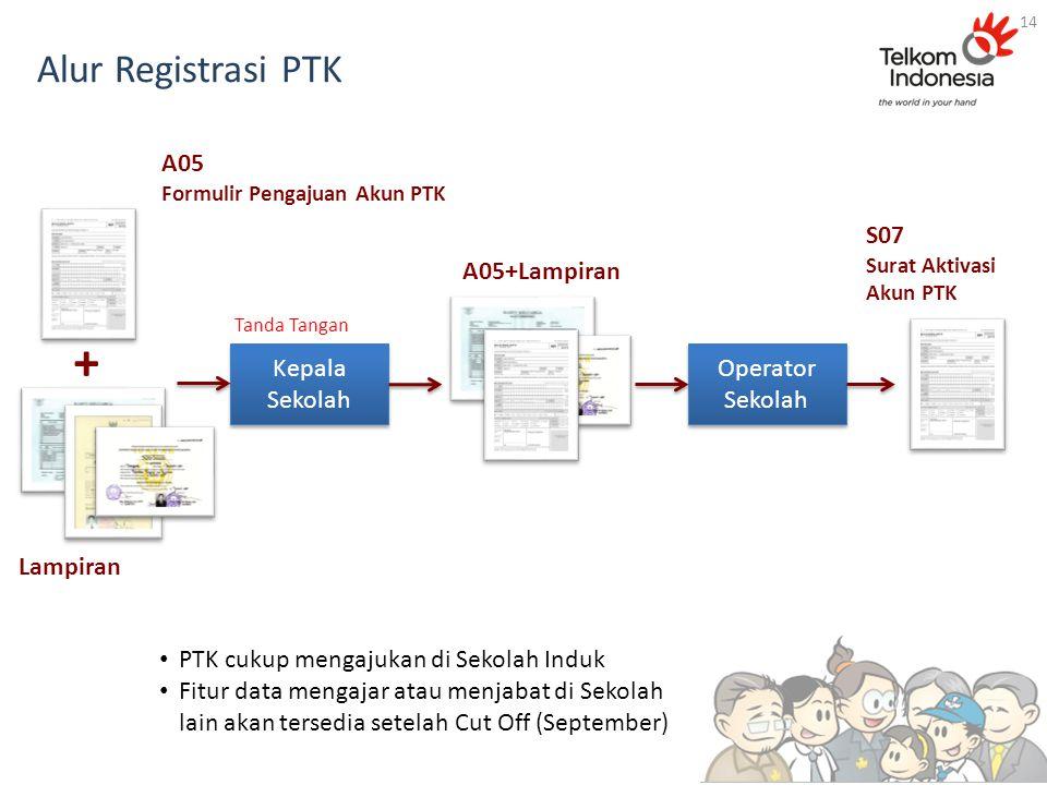 Alur Registrasi PTK 14 A05 Formulir Pengajuan Akun PTK Operator Sekolah S07 Surat Aktivasi Akun PTK Kepala Sekolah Tanda Tangan Lampiran + A05+Lampira