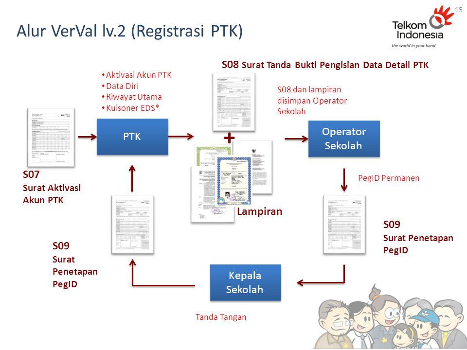 Alur VerVal lv.2 (Registrasi PTK) 15 S08 Surat Tanda Bukti Pengisian Data Detail PTK Operator Sekolah S07 Surat Aktivasi Akun PTK PTK Aktivasi Akun PT