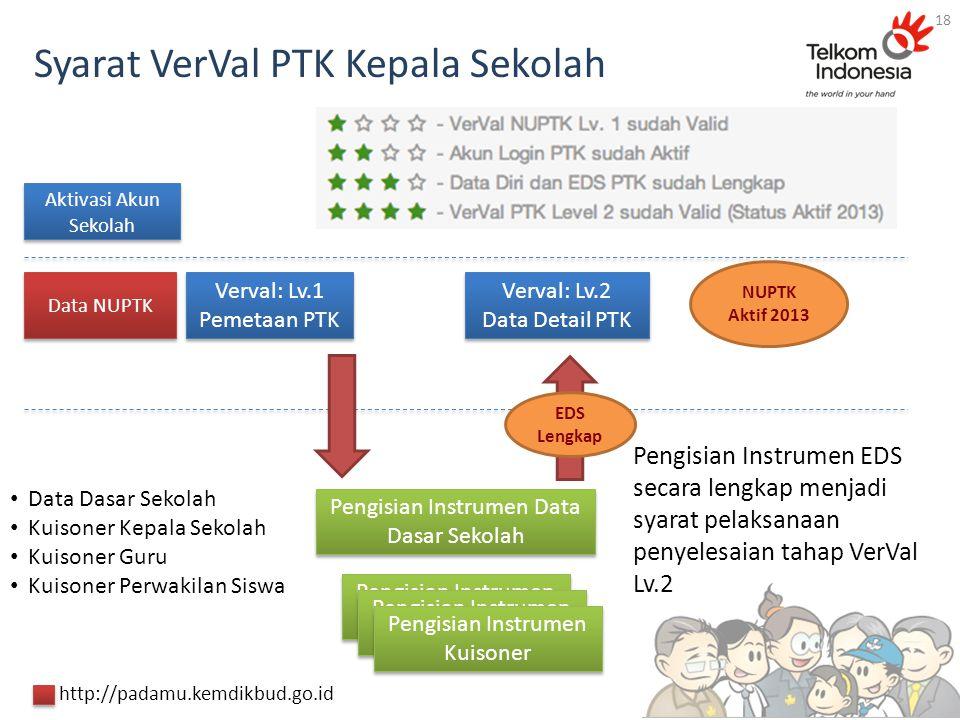 Syarat VerVal PTK Kepala Sekolah Aktivasi Akun Sekolah Verval: Lv.1 Pemetaan PTK Verval: Lv.1 Pemetaan PTK Verval: Lv.2 Data Detail PTK Verval: Lv.2 D