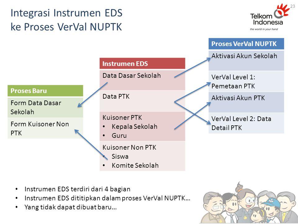 Integrasi Instrumen EDS ke Proses VerVal NUPTK Instrumen EDS Data Dasar Sekolah Data PTK Kuisoner PTK Kepala Sekolah Guru Kuisoner Non PTK Siswa Komit