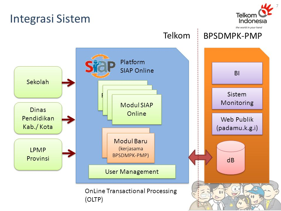Integrasi Sistem Sekolah Dinas Pendidikan Kab./ Kota LPMP Provinsi Modul Baru (kerjasama BPSDMP-PMP) Modul Baru (kerjasama BPSDMP-PMP) dB BI Sistem Mo