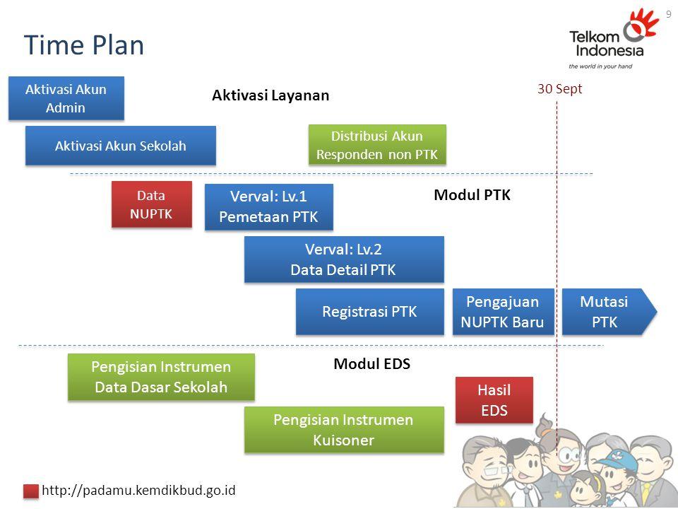 Time Plan Aktivasi Akun Sekolah Aktivasi Akun Admin Verval: Lv.1 Pemetaan PTK Verval: Lv.1 Pemetaan PTK Verval: Lv.2 Data Detail PTK Verval: Lv.2 Data