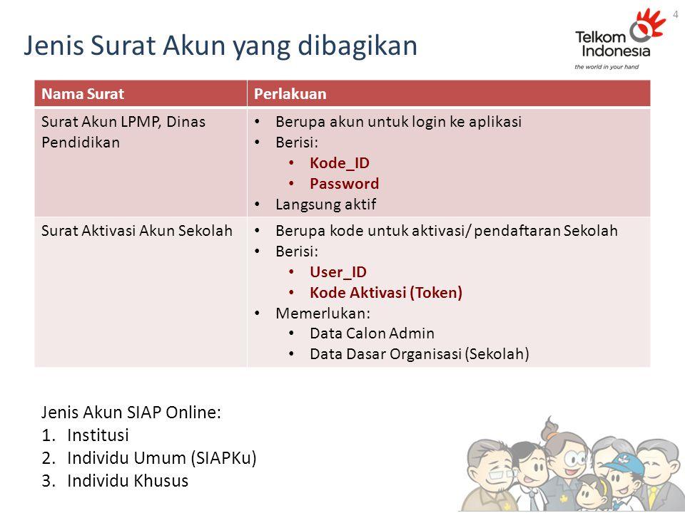 Jenis Surat Akun yang dibagikan Nama SuratPerlakuan Surat Akun LPMP, Dinas Pendidikan Berupa akun untuk login ke aplikasi Berisi: Kode_ID Password Langsung aktif Surat Aktivasi Akun Sekolah Berupa kode untuk aktivasi/ pendaftaran Sekolah Berisi: User_ID Kode Aktivasi (Token) Memerlukan: Data Calon Admin Data Dasar Organisasi (Sekolah) 4 Jenis Akun SIAP Online: 1.Institusi 2.Individu Umum (SIAPKu) 3.Individu Khusus