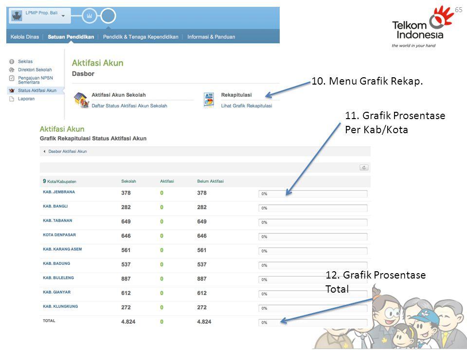 10. Menu Grafik Rekap. 11. Grafik Prosentase Per Kab/Kota 12. Grafik Prosentase Total 65