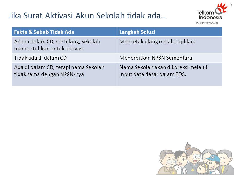 Menuju page aktivasi akun sekolah…. 20 http://padamu.siap.web.id http://padamu.kemdikbud.go.id