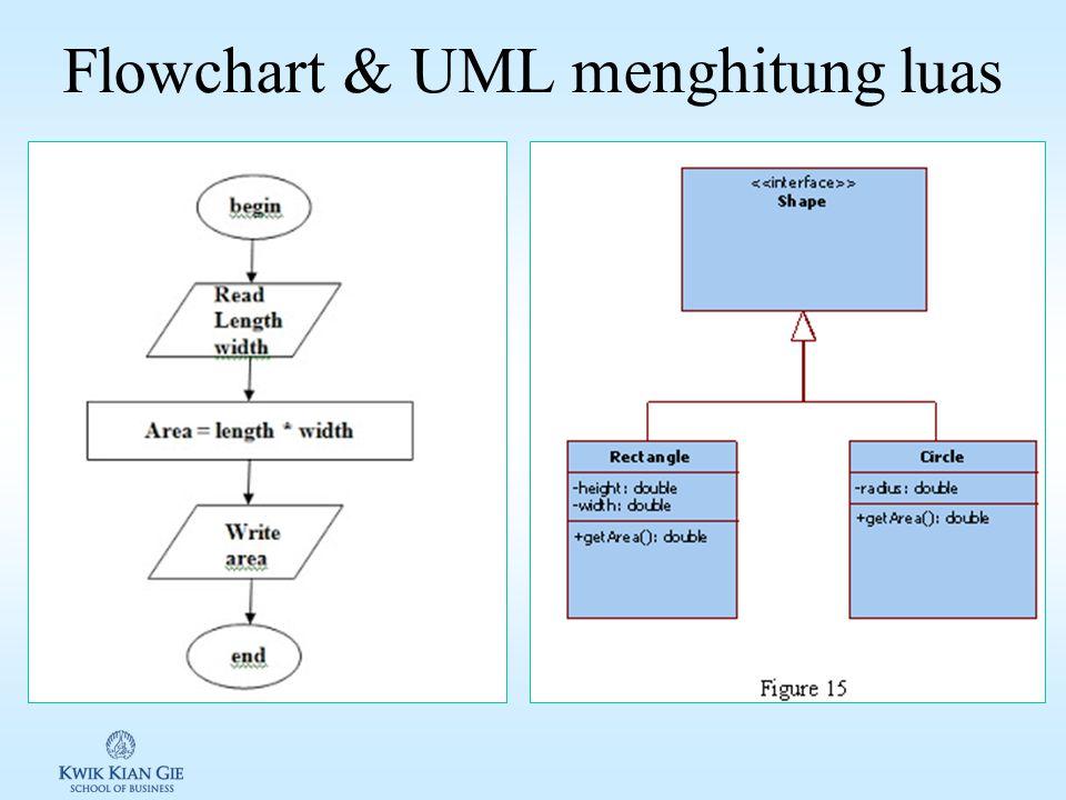 Merencanakan solusi (penyelesaian) Algorithm: langkah demi langkah penyelesaian suatu masalah secara detil Flowchart: mempresentasikan algoritma penyelesaian masalah dengan gambar ER-Diagram: diagram keterhubungan antara entitas satu dengan yang lainnya.