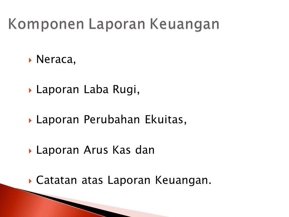 Neraca,  Laporan Laba Rugi,  Laporan Perubahan Ekuitas,  Laporan Arus Kas dan  Catatan atas Laporan Keuangan.