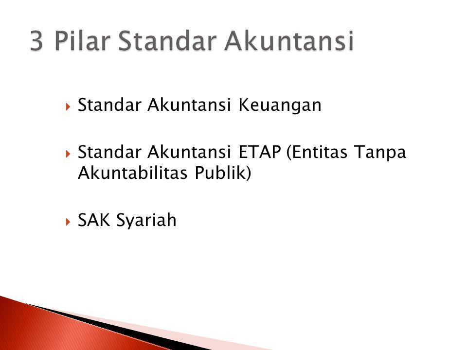  Standar Akuntansi Keuangan  Standar Akuntansi ETAP (Entitas Tanpa Akuntabilitas Publik)  SAK Syariah