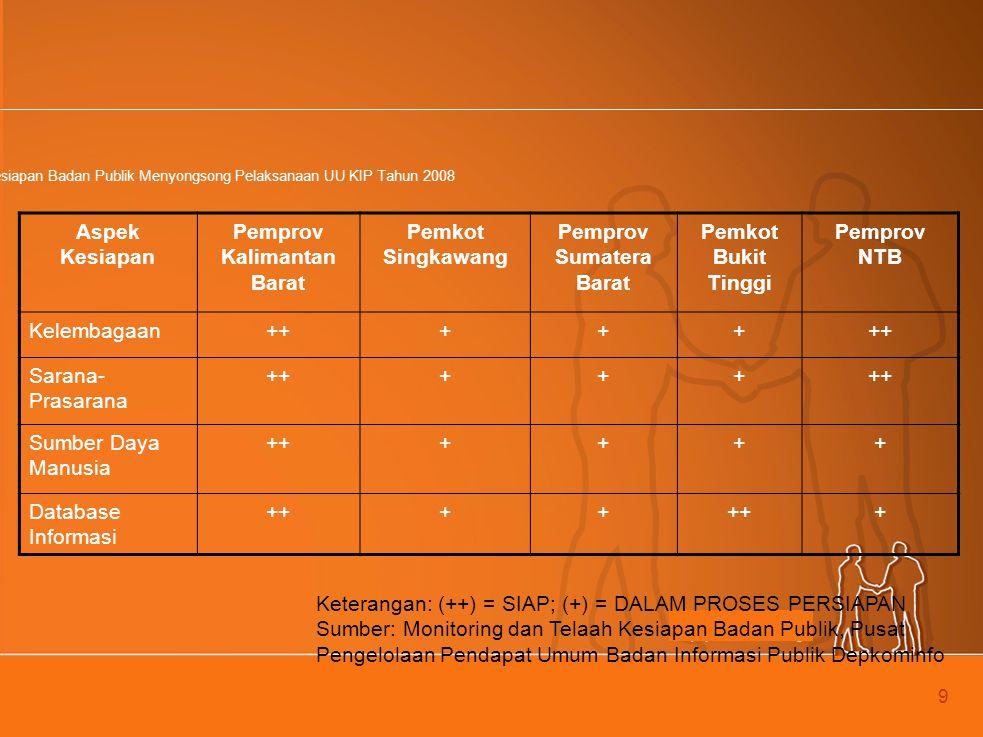 9 Kesiapan Badan Publik Menyongsong Pelaksanaan UU KIP Tahun 2008 Aspek Kesiapan Pemprov Kalimantan Barat Pemkot Singkawang Pemprov Sumatera Barat Pemkot Bukit Tinggi Pemprov NTB Kelembagaan+++++ Sarana- Prasarana +++++ Sumber Daya Manusia ++++++ Database Informasi ++++ + Keterangan: (++) = SIAP; (+) = DALAM PROSES PERSIAPAN Sumber: Monitoring dan Telaah Kesiapan Badan Publik, Pusat Pengelolaan Pendapat Umum Badan Informasi Publik Depkominfo