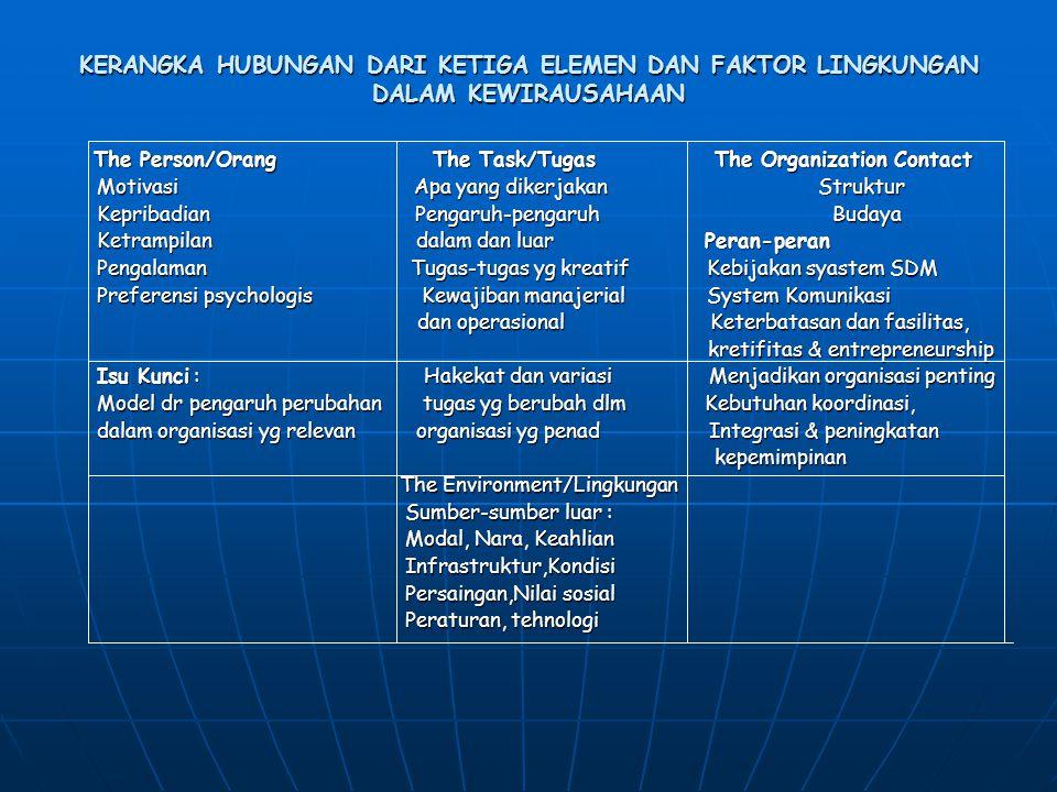 KERANGKA HUBUNGAN DARI KETIGA ELEMEN DAN FAKTOR LINGKUNGAN DALAM KEWIRAUSAHAAN The Person/Orang The Task/Tugas The Organization Contact The Person/Ora