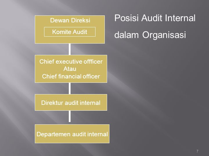  Audit Keuangan (financial auditing): menguji akurasi catatan perusahaan (dilakukan audit eksternal)  Audit Operasional (operational auditing): memeriksa efektivitas prosedur.