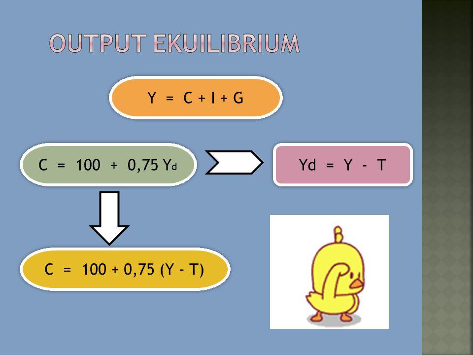 MENEMUKAN EKUILIBRIUM UNTUK I = 100, G = 100, DAN T = 100 ( 1 )( 2 )( 3 )( 4 )( 5 )( 6 )( 7 )( 8 )( 9 )( 10 ) BELANJA PENGELUARANPERUBAHAN OUTPUTPAJAKPENDAPATANBELANJA TABUNG ANINVESTASI PEMBELIA N AGREGAT YANGPERSEDIAANPENYESUAIAN (PENDAPAT AN)NETO SIAP KONSUMSIKONSUMSIS YANG DIRENCANAKAN PEMERINT AH DIRENCANAKA N YANG DIRENCANAKANATAS DIS- YTY d = Y - T(C = 100 +.75 Y d )(Y d – C)IG C + I + GY - (C + I + G)EKUILIBRIUM 300100200 250-50100 450-150Output ↑ 500100400 0100 600-100Output ↑ 700100600 55050100 750-50Output ↑ 900100800 700100 9000Ekuilibrium 1,1001001,000 850150100 1,05050Output ↓ 1,3001001,200 1,000200100 1,200100Output ↓ 1,5001001,400 1,150250100 1,350150Output ↓ Equilibrium Output: Y = C + I + G