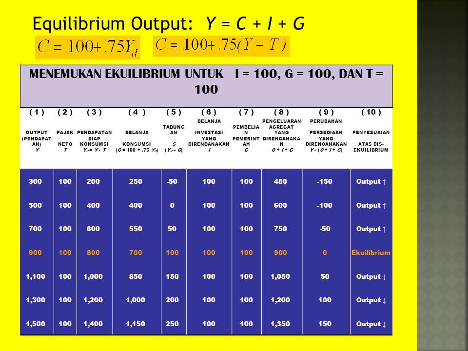 MENEMUKAN EKUILIBRIUM UNTUK I = 100, G = 100, DAN T = 100 ( 1 )( 2 )( 3 )( 4 )( 5 )( 6 )( 7 )( 8 )( 9 )( 10 ) BELANJA PENGELUARANPERUBAHAN OUTPUTPAJAK