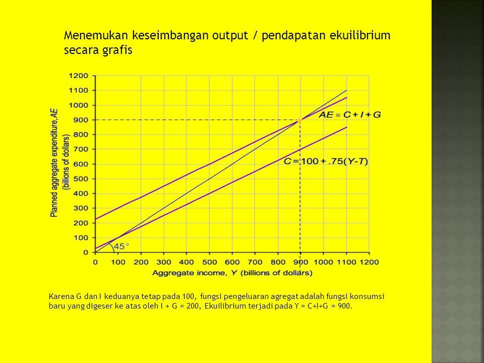 Menemukan keseimbangan output / pendapatan ekuilibrium secara grafis Karena G dan I keduanya tetap pada 100, fungsi pengeluaran agregat adalah fungsi