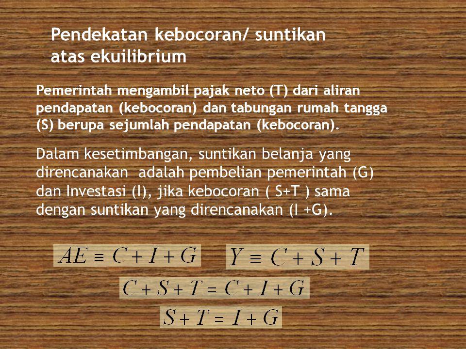 Pendekatan kebocoran/ suntikan atas ekuilibrium Pemerintah mengambil pajak neto (T) dari aliran pendapatan (kebocoran) dan tabungan rumah tangga (S) b