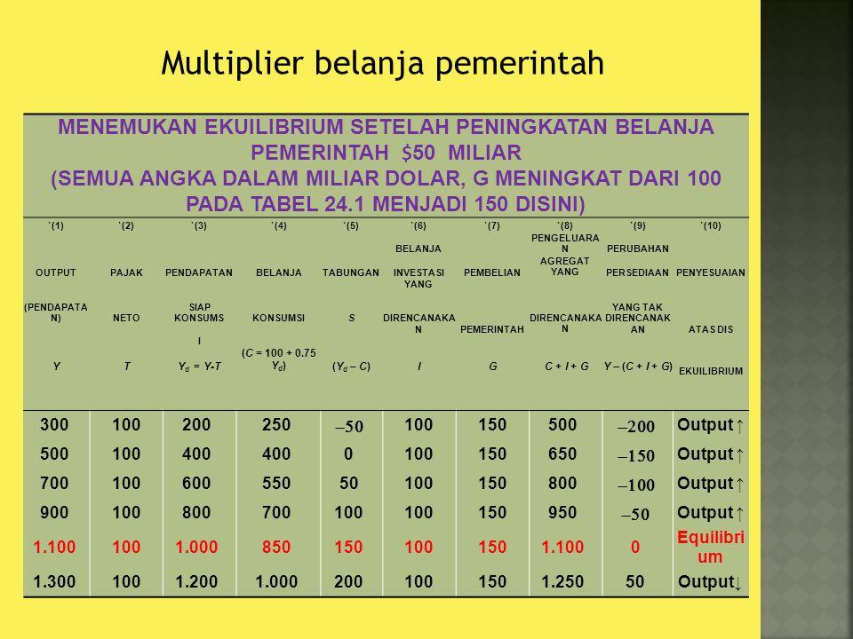Multiplier belanja pemerintah Peningkatan belanja pemerintah sebesar 50 menggeser fungsi AE ke atas sebesar 50.