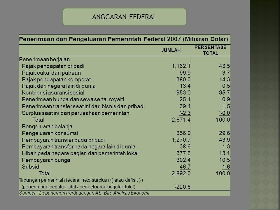 Pemerintah federal surplus / defisit sebagai persentase dari GDP, tahun 1970 I- 2000 IV