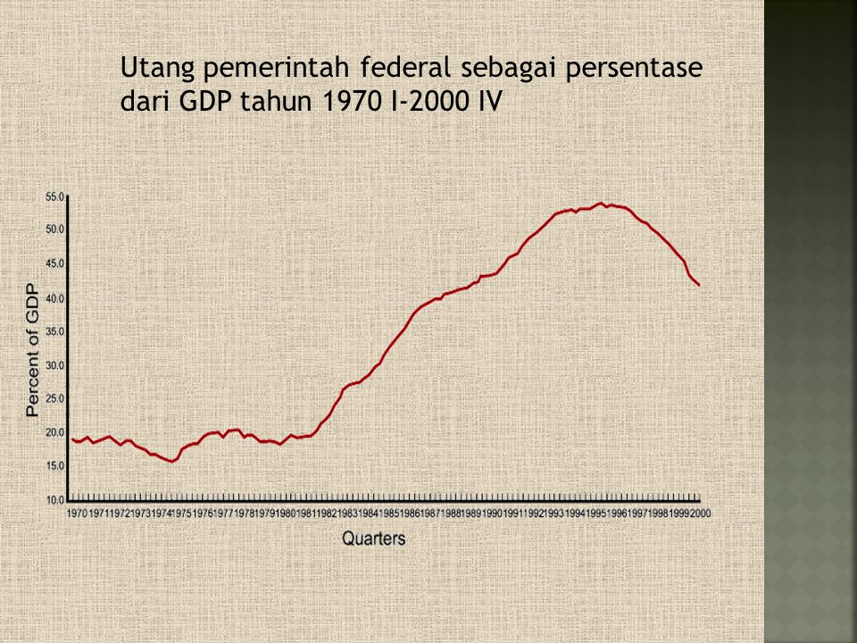 Utang pemerintah federal sebagai persentase dari GDP tahun 1970 I-2000 IV