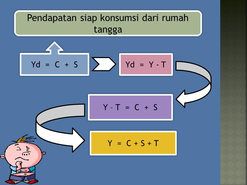 Pendapatan siap konsumsi dari rumah tangga Yd = C + S Yd = C + S Y – T = C + S Y – T = C + S Yd = Y - T Yd = Y - T Y = C + S + T Y = C + S + T