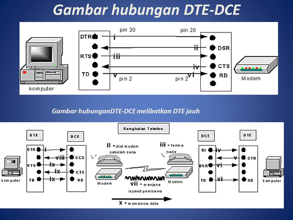 Gambar hubungan DTE-DCE Gambar hubunganDTE-DCE melibatkan DTE jauh