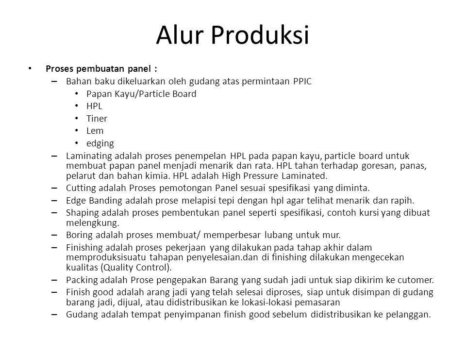 Proses pembuatan panel : – Bahan baku dikeluarkan oleh gudang atas permintaan PPIC Papan Kayu/Particle Board HPL Tiner Lem edging – Laminating adalah