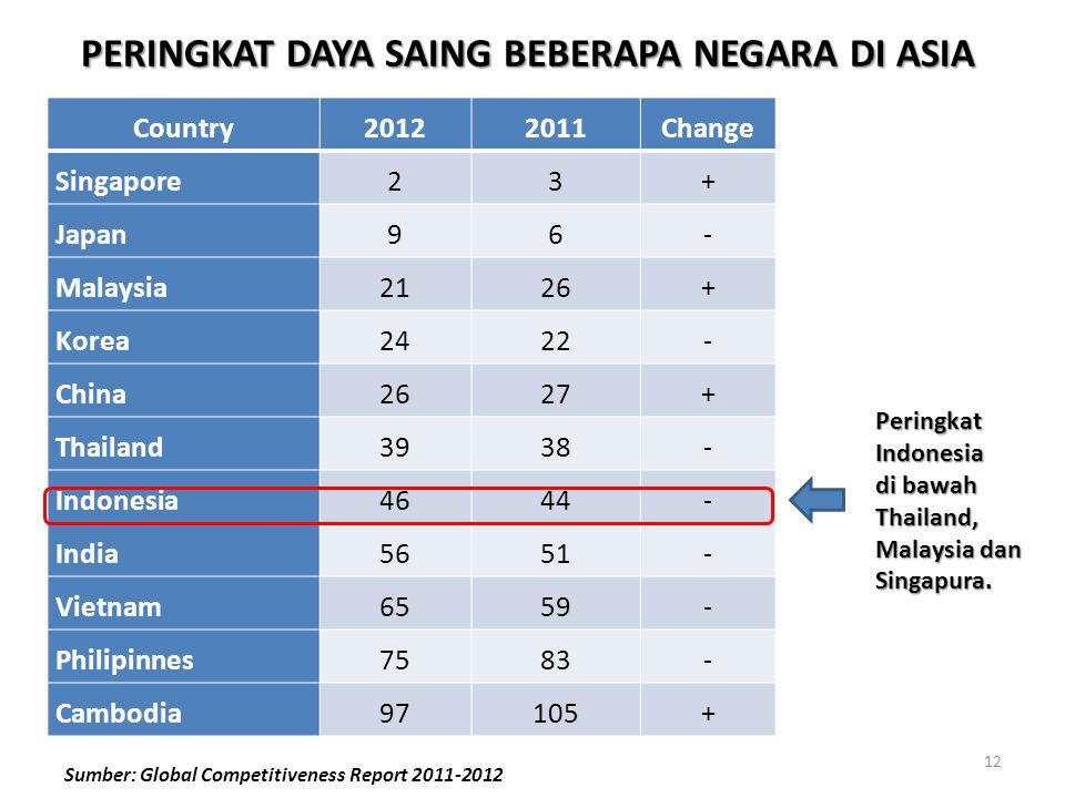 Country20122011Change Singapore23+ Japan96- Malaysia2126+ Korea2422- China2627+ Thailand3938- Indonesia4644- India5651- Vietnam6559- Philipinnes7583- Cambodia97105+ PERINGKAT DAYA SAING BEBERAPA NEGARA DI ASIA Sumber: Global Competitiveness Report 2011-2012 Peringkat Indonesia di bawah Thailand, Malaysia dan Singapura.