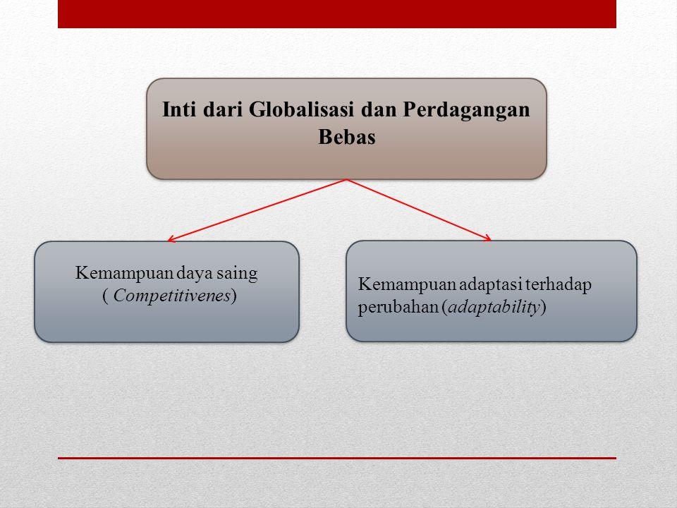 Inti dari Globalisasi dan Perdagangan Bebas Inti dari Globalisasi dan Perdagangan Bebas Kemampuan adaptasi terhadap perubahan (adaptability) Kemampuan daya saing ( Competitivenes) Kemampuan daya saing ( Competitivenes)