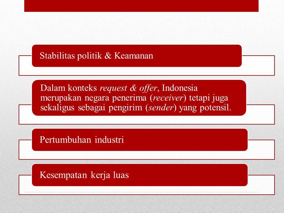Stabilitas politik & Keamanan Dalam konteks request & offer, Indonesia merupakan negara penerima (receiver) tetapi juga sekaligus sebagai pengirim (sender) yang potensil.