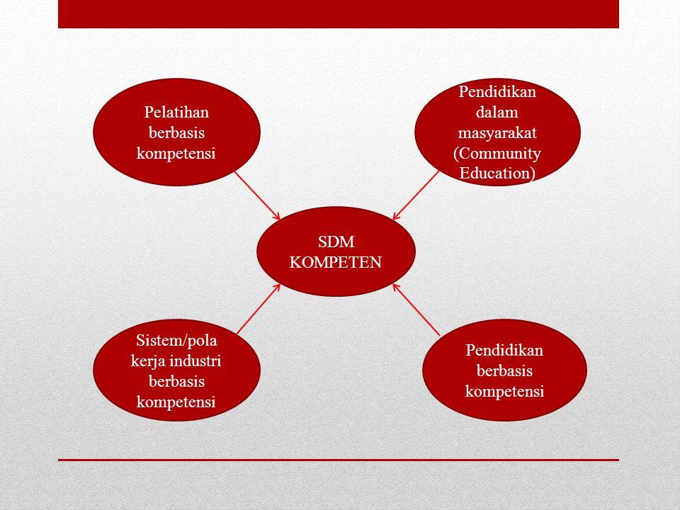 SDM KOMPETEN Pelatihan berbasis kompetensi Sistem/pola kerja industri berbasis kompetensi Pendidikan berbasis kompetensi Pendidikan dalam masyarakat (Community Education)