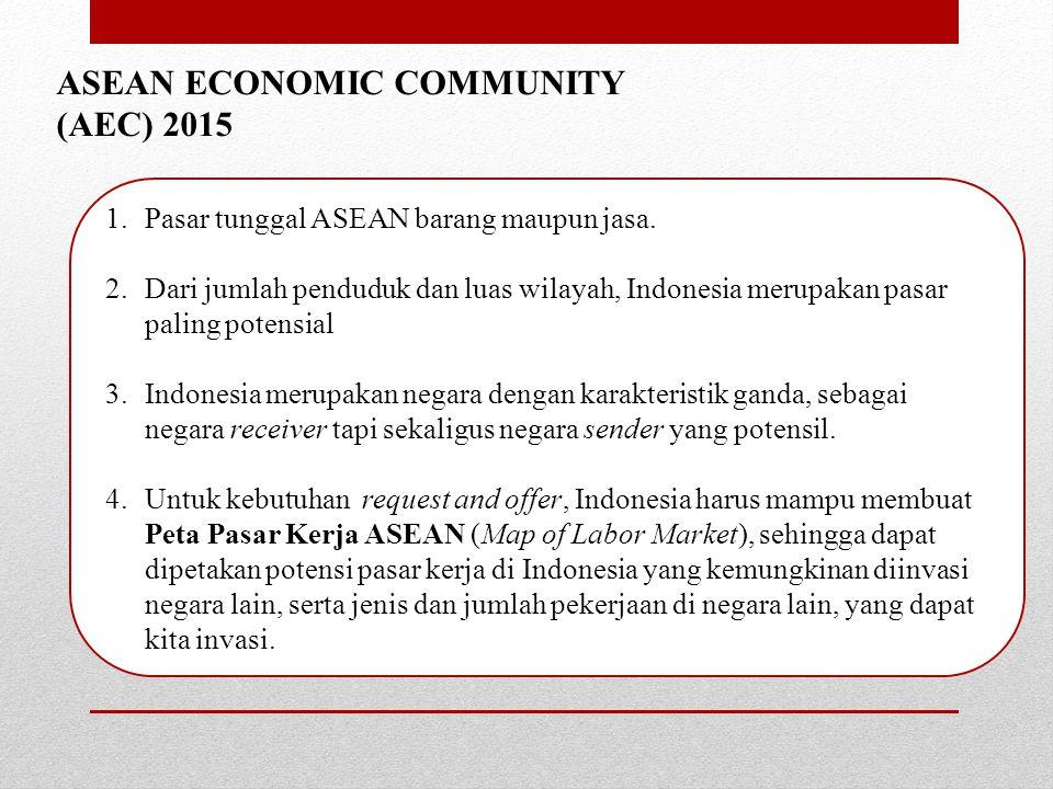 ASEAN ECONOMIC COMMUNITY (AEC) 2015 1.Pasar tunggal ASEAN barang maupun jasa.