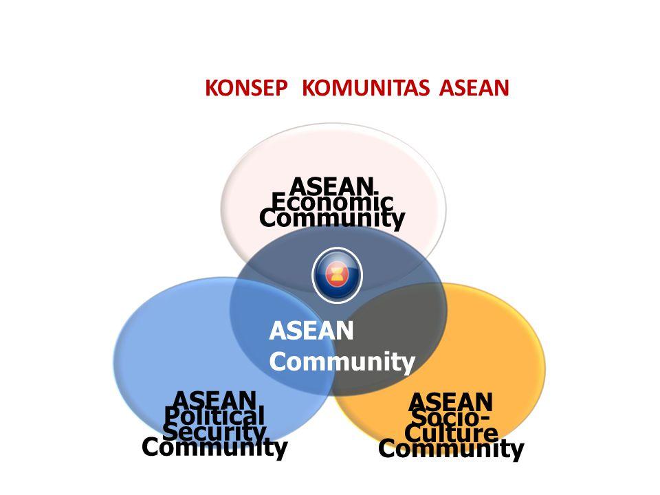 KONSEP KOMUNITAS ASEAN ASEAN Community ASEAN Political Security Community ASEAN Economic Community ASEAN Socio- Culture Community