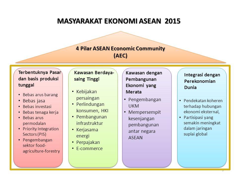 5 Terbentuknya Pasar dan basis produksi tunggal Kawasan Berdaya- saing Tinggi Kawasan dengan Pembangunan Ekonomi yang Merata Bebas arus barang Bebas jasa Bebas investasi Bebas tenaga kerja Bebas arus permodalan Priority Integration Sectors (PIS) Pengembangan sektor food- agriculture-forestry Kebijakan persaingan Perlindungan konsumen, HKI Pembangunan infrastruktur Kerjasama energi Perpajakan E-commerce Pendekatan koheren terhadap hubungan ekonomi eksternal, Partisipasi yang semakin meningkat dalam jaringan suplai global 4 Pilar ASEAN Economic Community (AEC) Integrasi dengan Perekonomian Dunia Pengembangan UKM Mempersempit kesenjangan pembangunan antar negara ASEAN