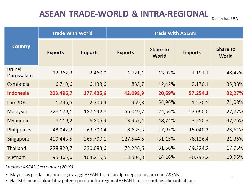 Sumber: ASEAN Secretariat (2010) Country Trade With WorldTrade With ASEAN ExportsImportsExports Share to World Imports Share to World Brunei Darussalam 12.362,32.460,01.721,1 13,92% 1.191,1 48,42% Cambodia6.710,66.133,6833,7 12,42% 2.170,1 35,38% Indonesia203.496,7177.435,642.098,9 20,69% 57.254,3 32,27% Lao PDR1.746,52.209,4959,8 54,96% 1.570,5 71,08% Malaysia228.179,1187.542,856.049,7 24,56% 52.090,0 27,77% Myanmar8.119,26.805,93.957,4 48,74% 3.250,3 47,76% Philippines48.042,263.709,48.635,3 17,97% 15.040,3 23,61% Singapore409.443,5365.709,1127.544,5 31,15% 78.126,4 21,36% Thailand228.820,7230.083,672.226,6 31,56% 39.224,2 17,05% Vietnam95.365,6104.216,513.504,8 14,16% 20.793,2 19,95% 7 ASEAN TRADE-WORLD & INTRA-REGIONAL Mayoritas perda.