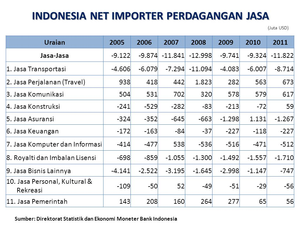 INDONESIA NET IMPORTER PERDAGANGAN JASA (Juta USD) Uraian2005200620072008200920102011 Jasa-Jasa-9.122-9.874-11.841-12.998-9.741-9.324-11.822 1.