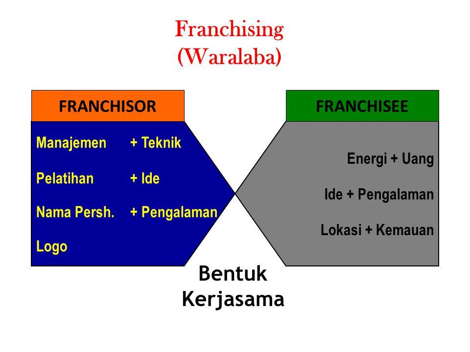 Franchising (Waralaba) Manajemen + Teknik Pelatihan+ Ide Nama Persh.+ Pengalaman Logo Energi + Uang Ide + Pengalaman Lokasi + Kemauan FRANCHISORFRANCH