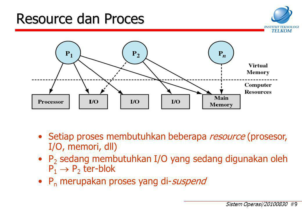Sistem Operasi/20100830 #9 Resource dan Proces Setiap proses membutuhkan beberapa resource (prosesor, I/O, memori, dll) P 2 sedang membutuhkan I/O yang sedang digunakan oleh P 1  P 2 ter-blok P n merupakan proses yang di-suspend