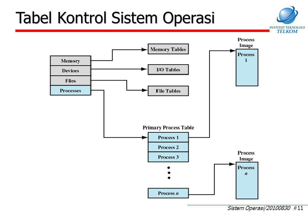Sistem Operasi/20100830 #11 Tabel Kontrol Sistem Operasi