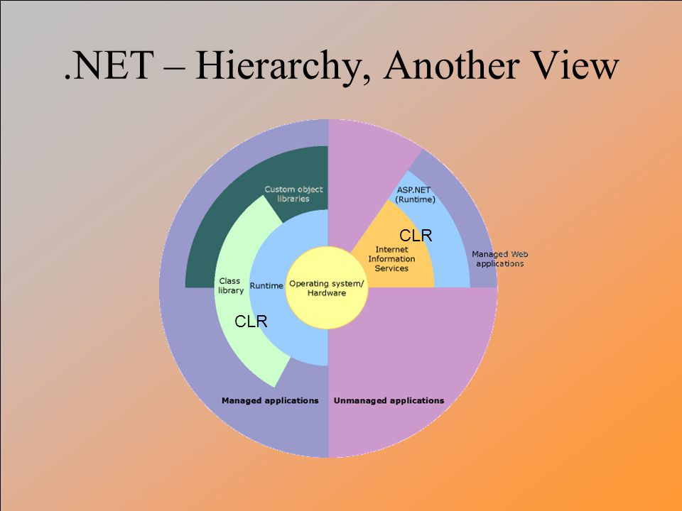 .NET – Hierarchy, Another View CLR