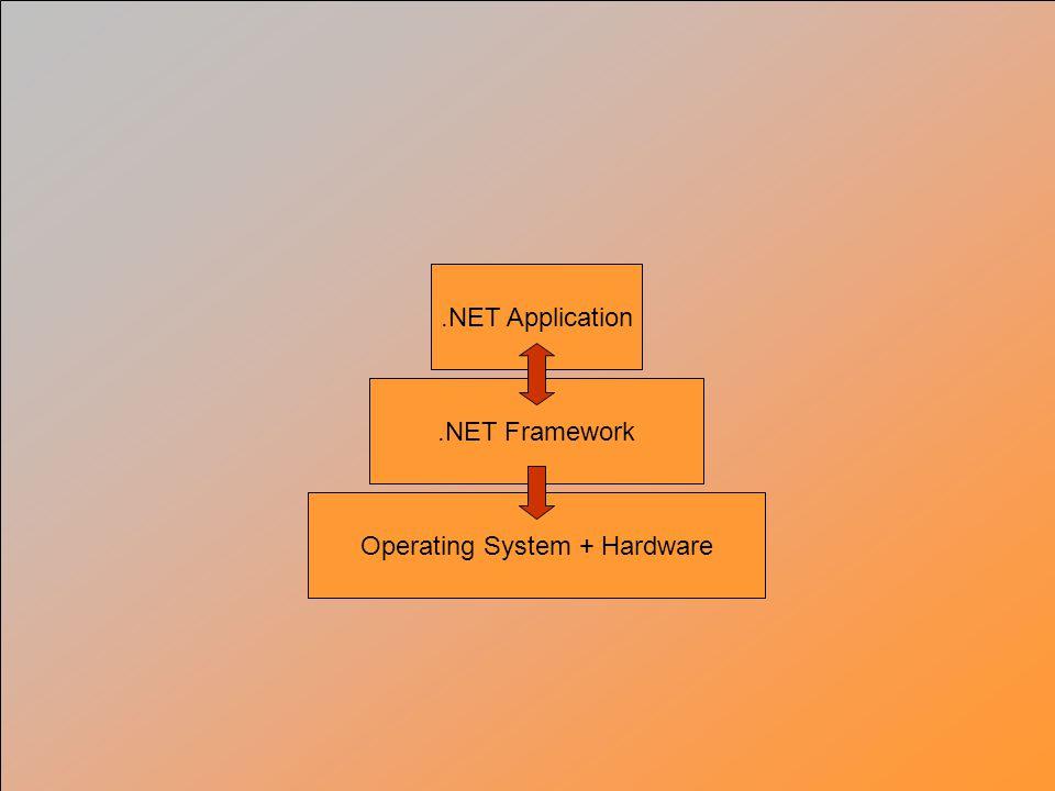 Operating System + Hardware.NET Framework.NET Application