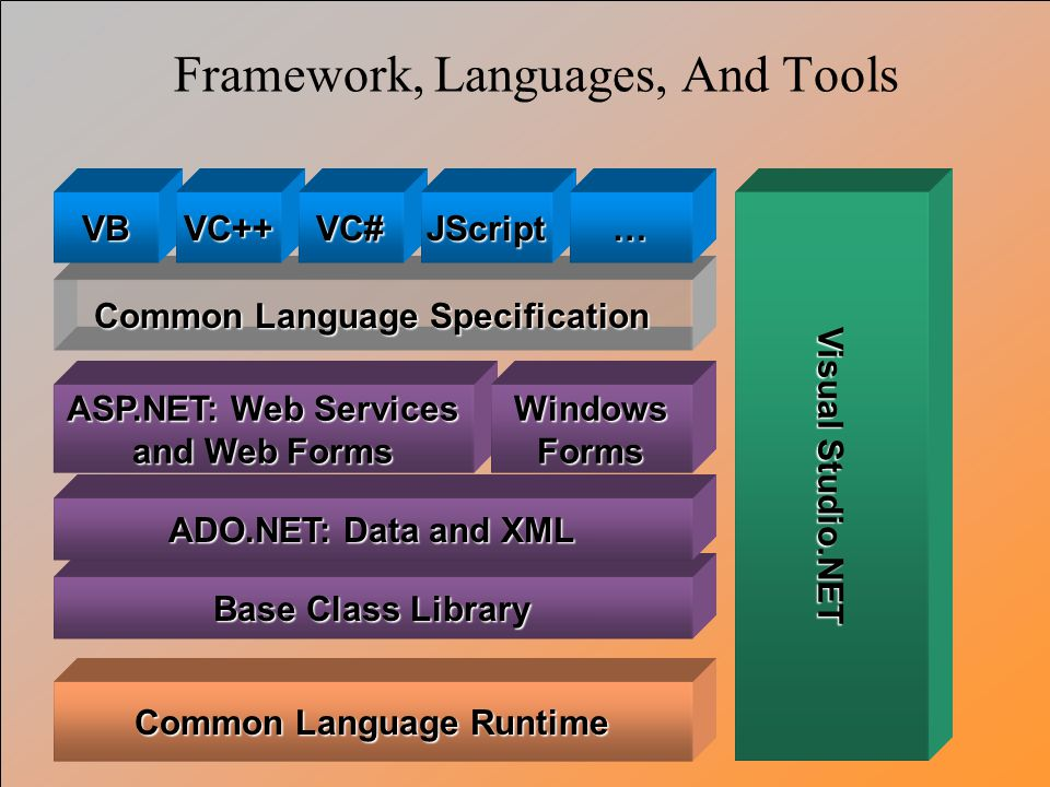 Base Class Library Common Language Specification Common Language Runtime ADO.NET: Data and XML VBVC++VC# Visual Studio.NET ASP.NET: Web Services and W