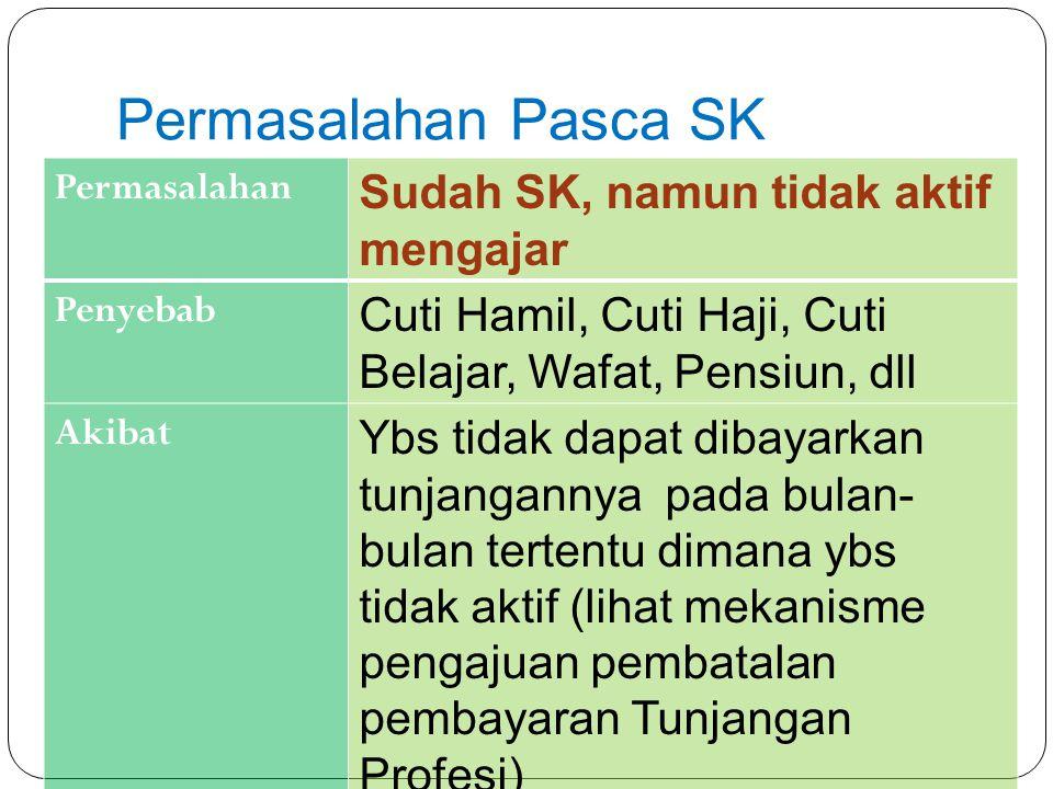 Permasalahan Pasca SK Permasalahan Sudah SK, namun tidak aktif mengajar Penyebab Cuti Hamil, Cuti Haji, Cuti Belajar, Wafat, Pensiun, dll Akibat Ybs t