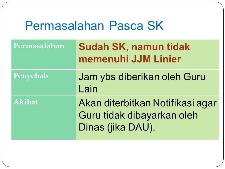 Permasalahan Pasca SK Permasalahan Sudah SK, namun tidak memenuhi JJM Linier Penyebab Jam ybs diberikan oleh Guru Lain Akibat Akan diterbitkan Notifik