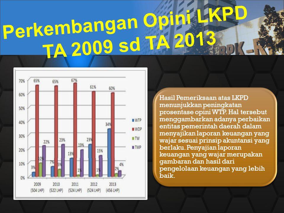 Hasil Pemeriksaan atas LKPD menunjukkan peningkatan prosentase opini WTP. Hal tersebut menggambarkan adanya perbaikan entitas pemerintah daerah dalam