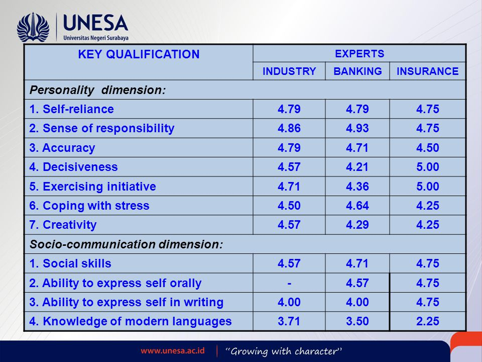 KEY QUALIFICATION EXPERTS INDUSTRYBANKINGINSURANCE Personality dimension: 1.
