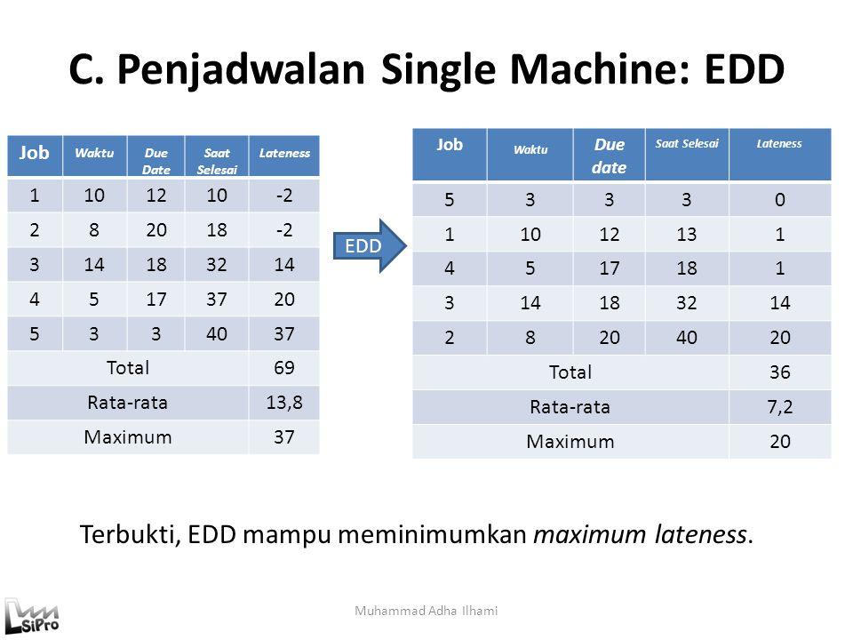C. Penjadwalan Single Machine: EDD Muhammad Adha Ilhami Job WaktuDue Date Saat Selesai Lateness 1101210-2 282018-2 314183214 45173720 5334037 Total69
