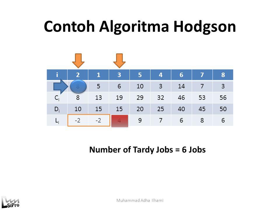 Contoh Algoritma Hodgson Muhammad Adha Ilhami i21354678 titi 8561031473 CiCi 813192932465356 DiDi 1015 2025404550 LiLi -2 497686 Number of Tardy Jobs
