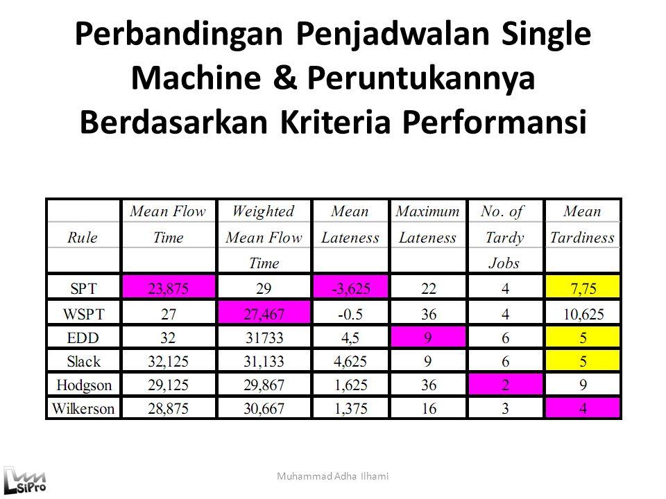 Perbandingan Penjadwalan Single Machine & Peruntukannya Berdasarkan Kriteria Performansi Muhammad Adha Ilhami