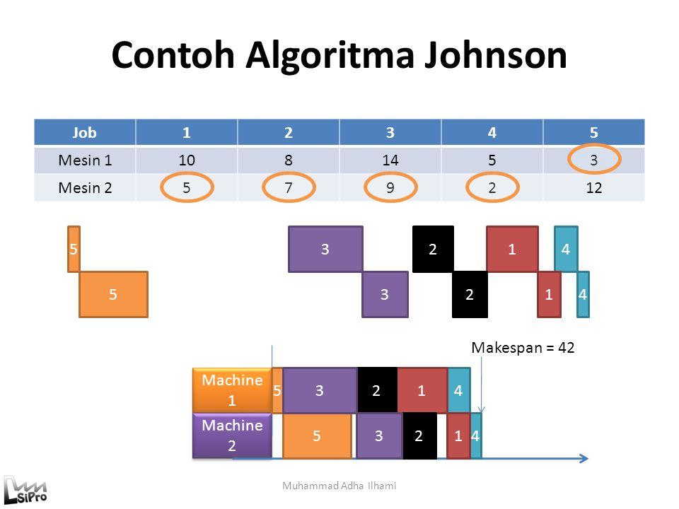 Contoh Algoritma Johnson Muhammad Adha Ilhami Job12345 Mesin 11081453 Mesin 2579212 Machine 1 Machine 2 4 4 5 5 1 1 2 2 3 3 4 4 5 5 1 1 2 2 3 3 Makespan = 42