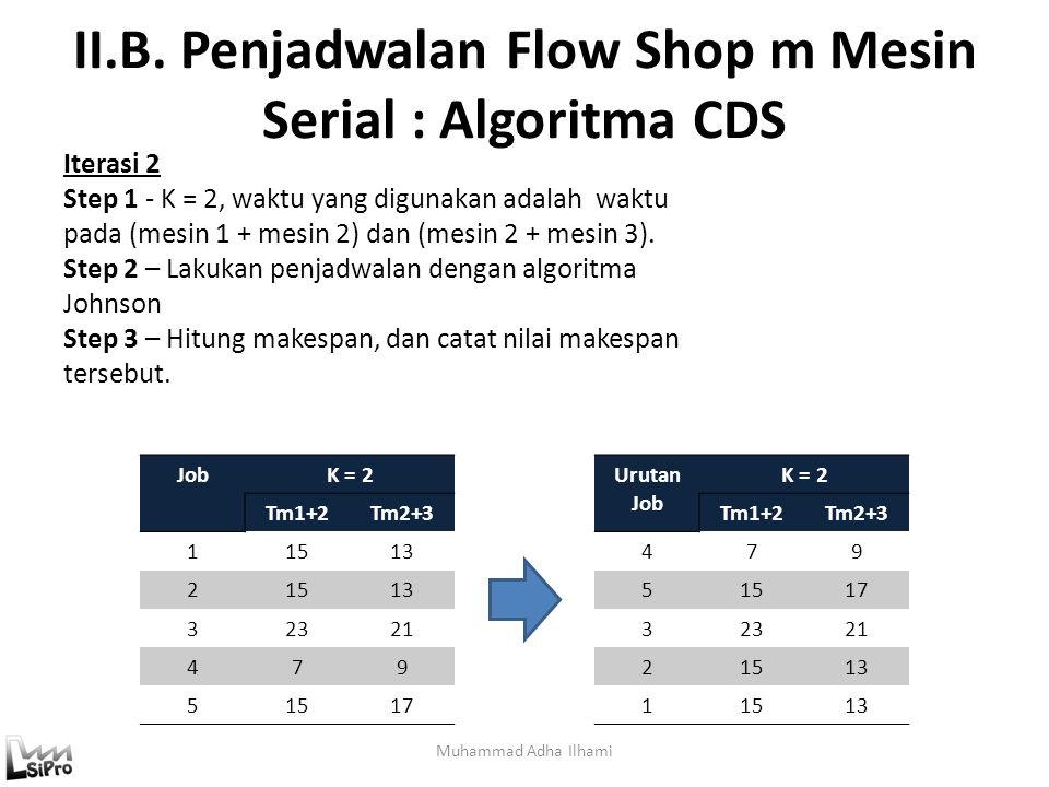 II.B. Penjadwalan Flow Shop m Mesin Serial : Algoritma CDS Muhammad Adha Ilhami JobK = 2 Tm1+2Tm2+3 11513 21513 32321 479 51517 Iterasi 2 Step 1 - K =