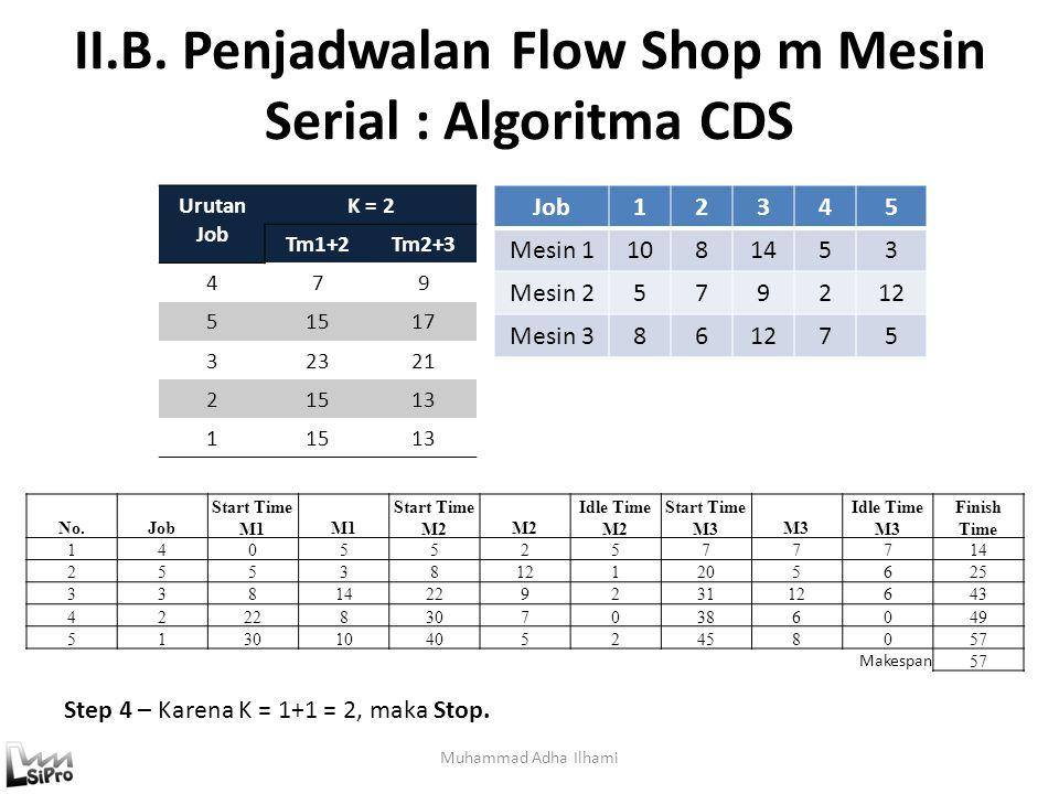 II.B. Penjadwalan Flow Shop m Mesin Serial : Algoritma CDS Muhammad Adha Ilhami Job12345 Mesin 11081453 Mesin 2579212 Mesin 3861275 Step 4 – Karena K